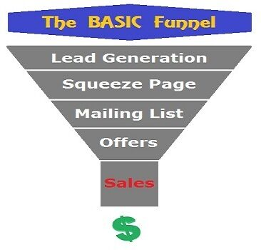 A sales funnel can nurture leads into paying customers