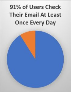91% check their email at least once every day