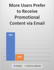 72% prefer email to receive promotional content, but only 17% like to receive it on social media