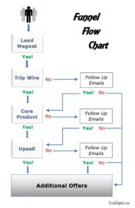 Sales Funnel Flow Chart